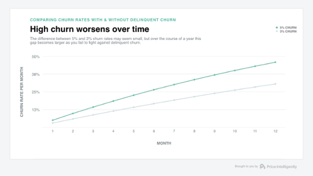 chart showing the increasing cost of churn over time.