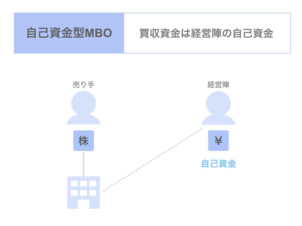自己資金型MBOとは?
