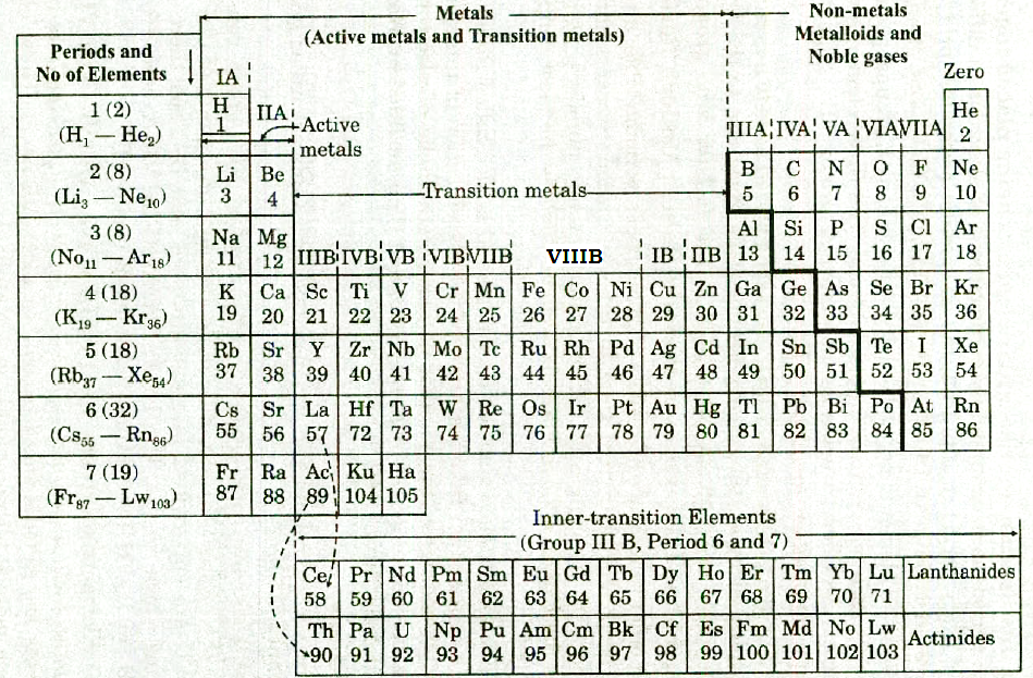 Periodic Table periodic table column 15 : Essential Pharma Documents: 1101: Classification of the elements