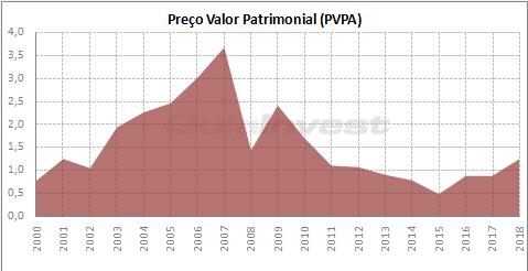 Gráfico do preço do Valor Patrimonial (PVPA)