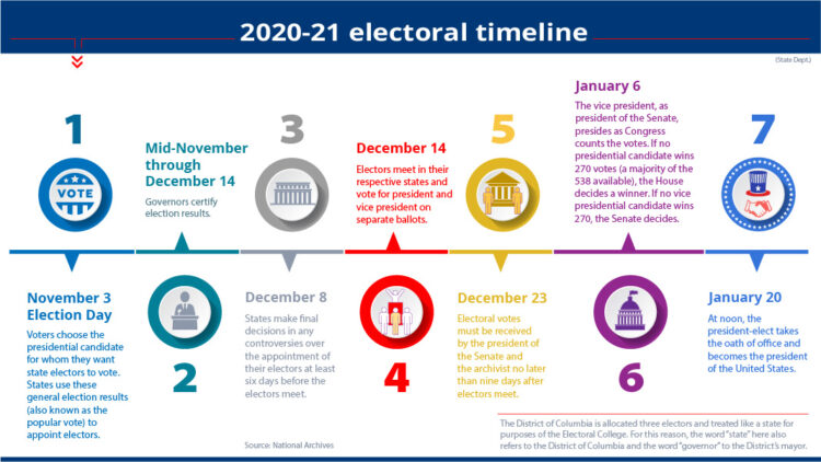 graphic for 2020-21 electoral timeline giving information on election day and what's next.