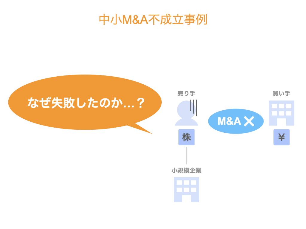中小M&A不成立事例