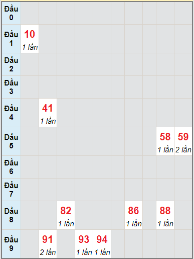 Soi cầu kết quả xổ số miền Trung 11/09/2021 1