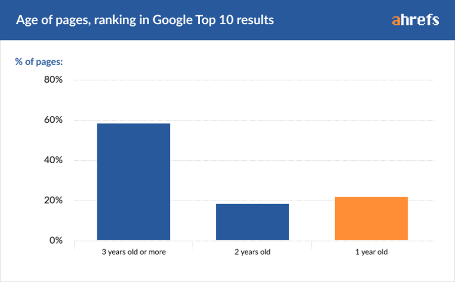 ahrefs age of pages ranking in google