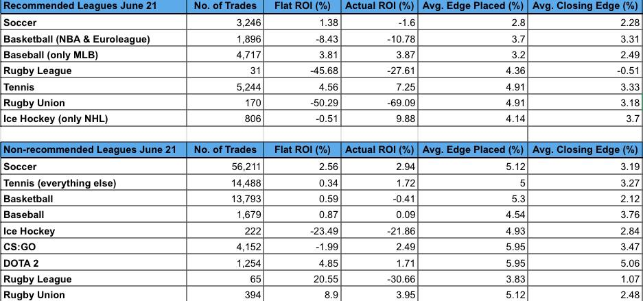trademate june results