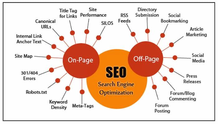 Các loại kỹ thuật tối ưu hóa công cụ tìm kiếm