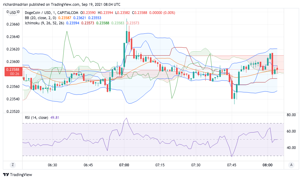 Dogecoin Price Analysis: DOGE trading downwards to the $0.20 zone 2
