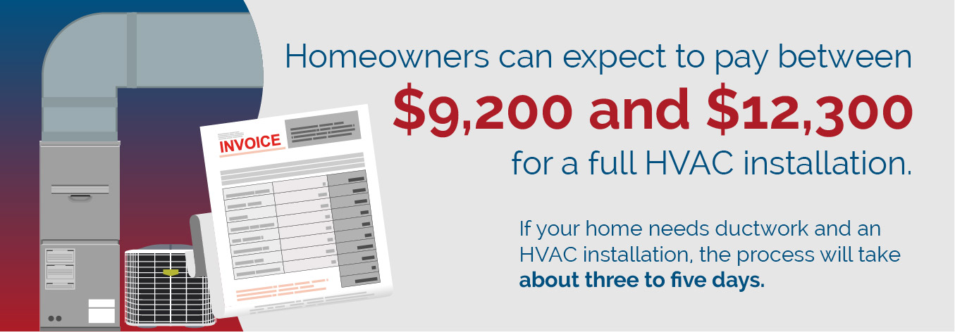 Average HVAC installation cost graphic