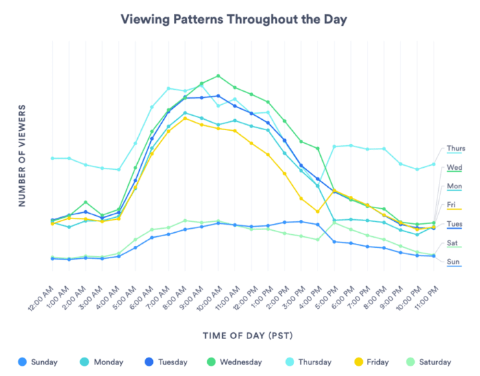 Video viewing patterns throughout the day