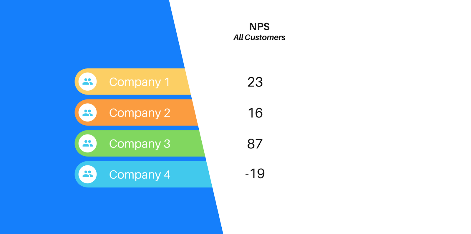 NPS scores of 4 anonymous businesses