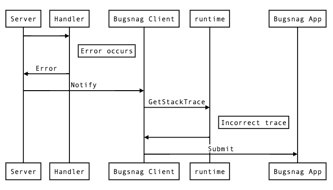 Bugnsag error process