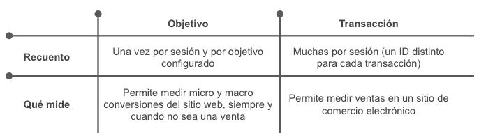Objetivos y Transacciones Google Analytics