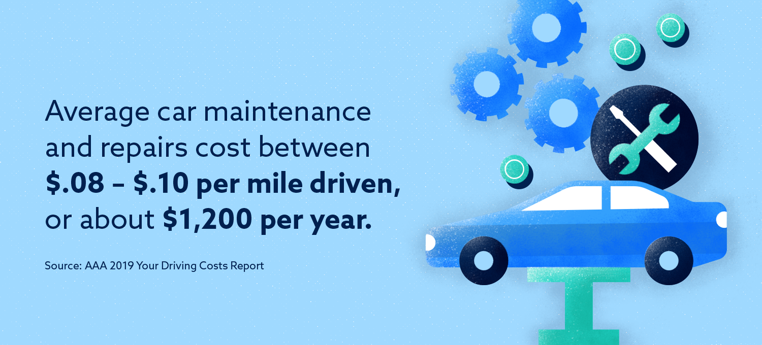 Graphic: Average car maintenance and repairs cost about $1,200 per year.