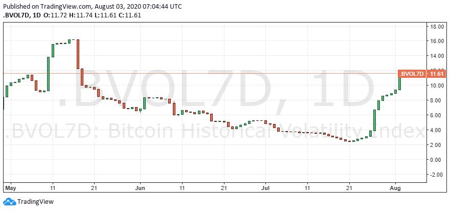 Biến động 7D của Bitcoin (BVOL7D). Nguồn: TradingView