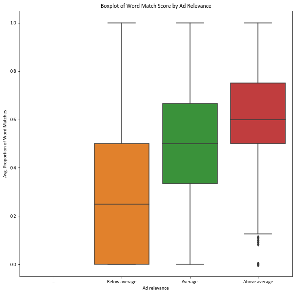 Boxplot of Word Match Score by Ad Relevance