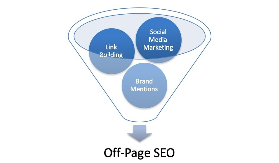SEO page off