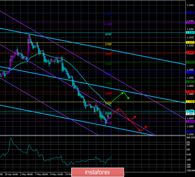 """Overview of GBP/USD on May 24. The forecast for the """"Regression Channels"""". The market is waiting for May to announce today"""