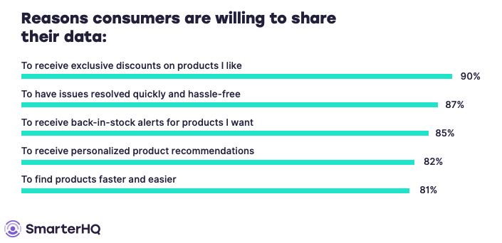 five reasons why consumers share data based on research by SmarterHQ
