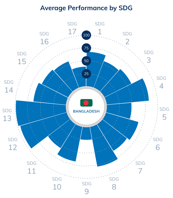 Bangladesh SDGs