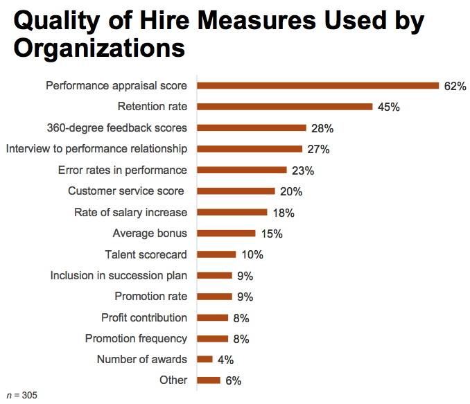 Quality of hire indicators