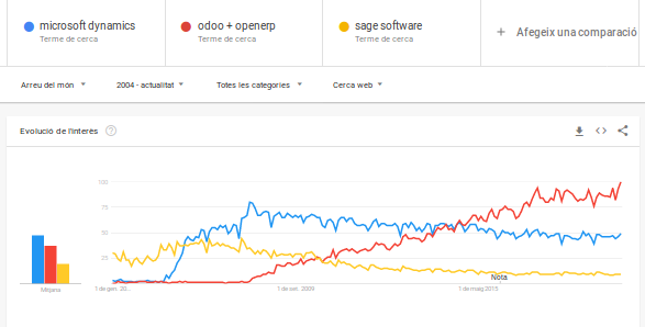 odoo vs. sage. Tendencias del mercado
