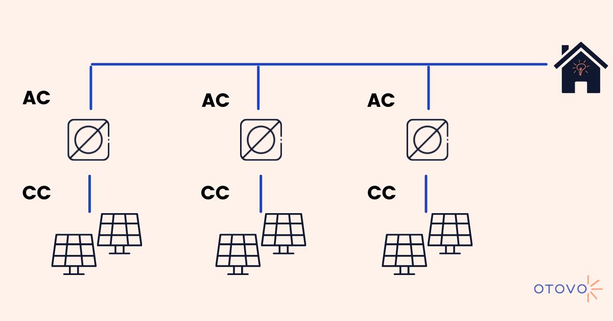 Funzionamento degli inverter a stringa