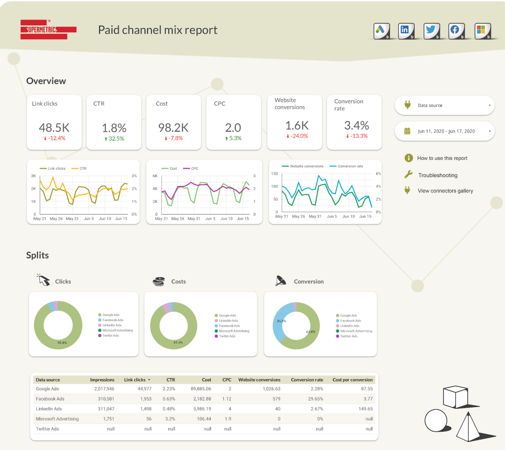 Paid channel mix reporting template - Google Data Studio
