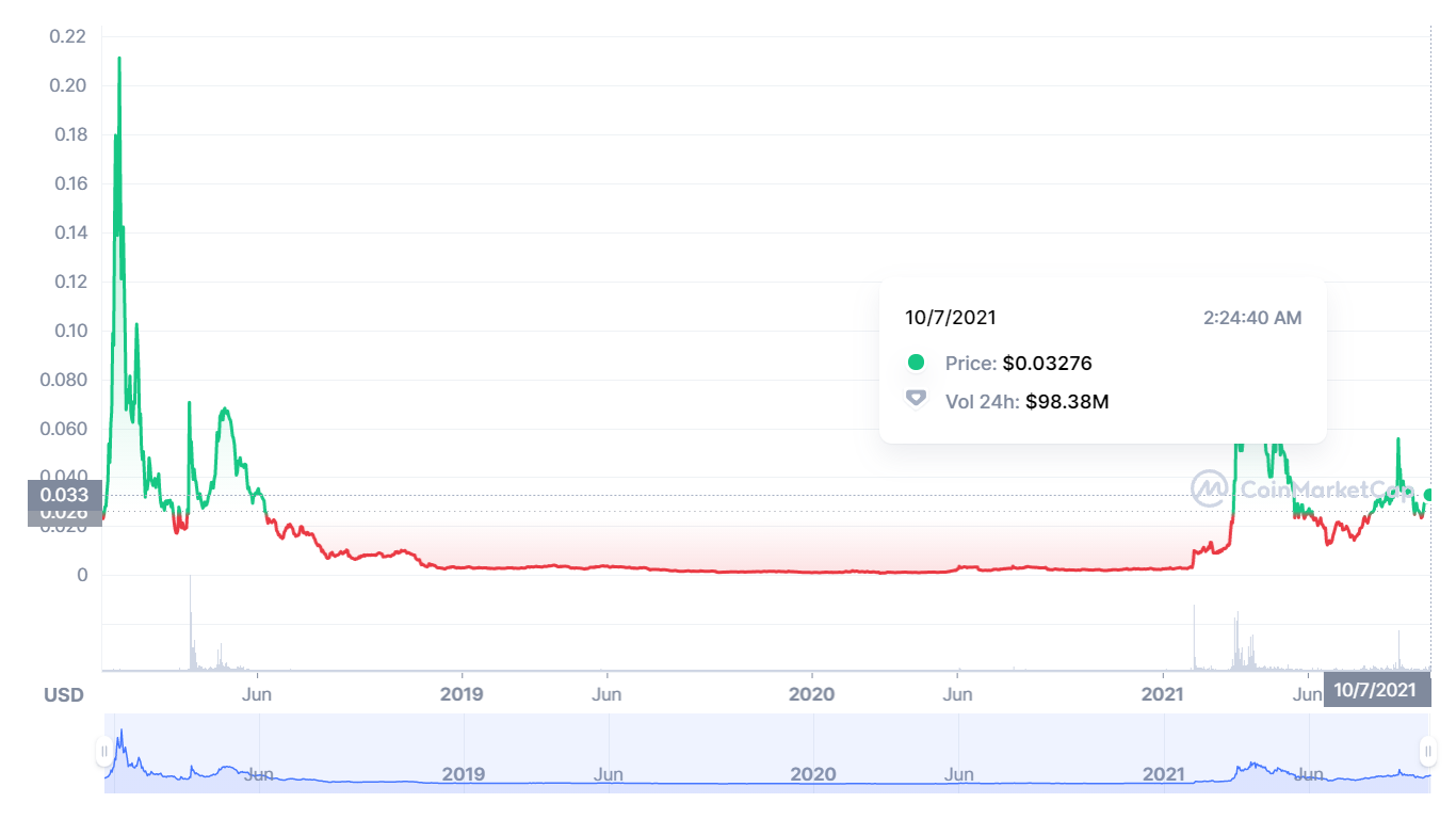 StormX Price Prediction 2021-2030 3