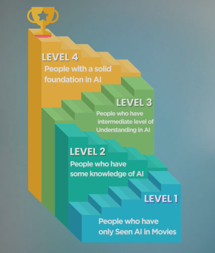 Artificial intelligence 4 levels