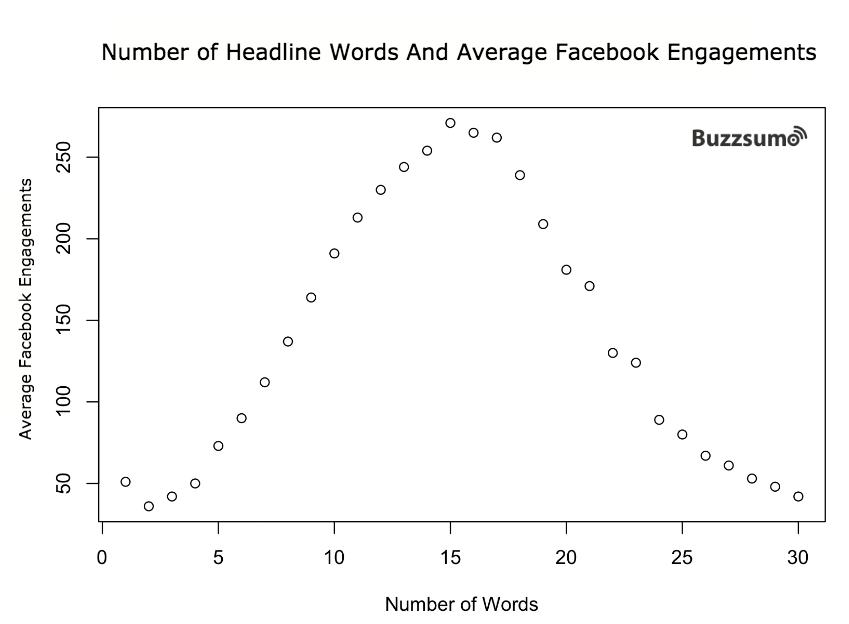 number of words in facebook headline for best engagement