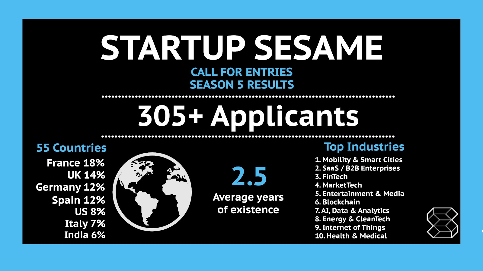 Startup sesame unveils 15 new startups for its event acceleration