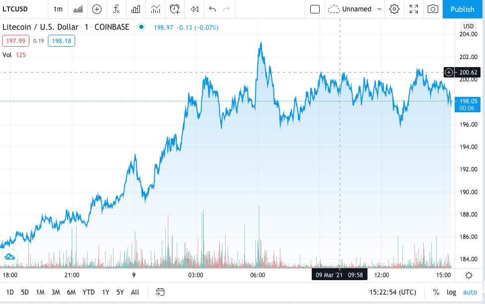 Litecoin Price Prediction: Litecoin uptrend faces stiff resistance at $199 1