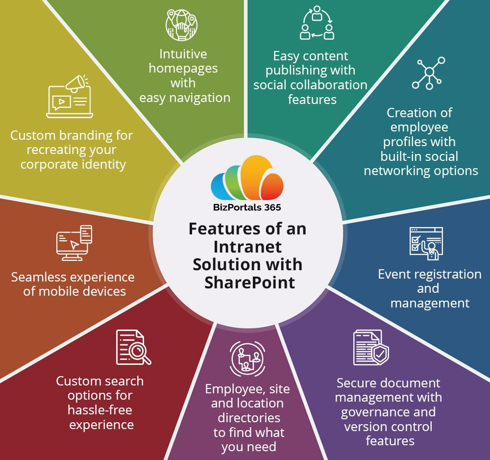 5 Reasons to Use SharePoint-based Intranet Solution - Internet