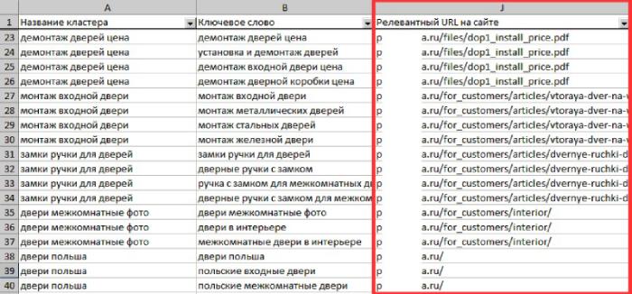 Подбор релевантных URL для кластеров