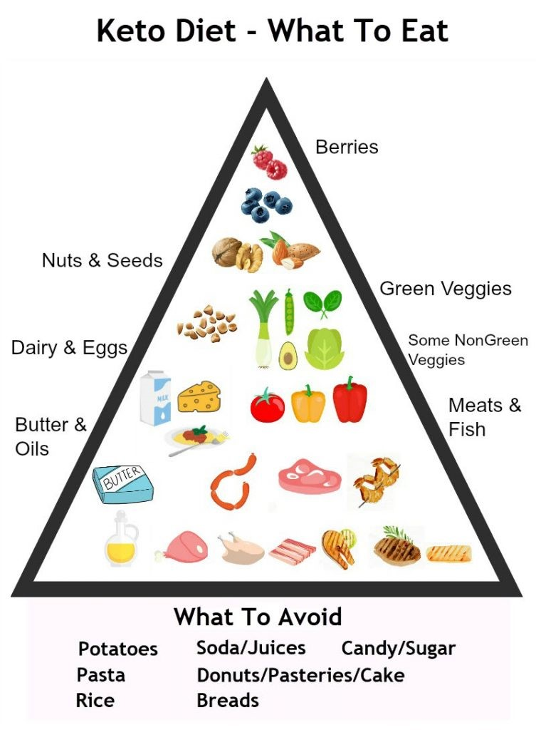 Keto diet- what to eat