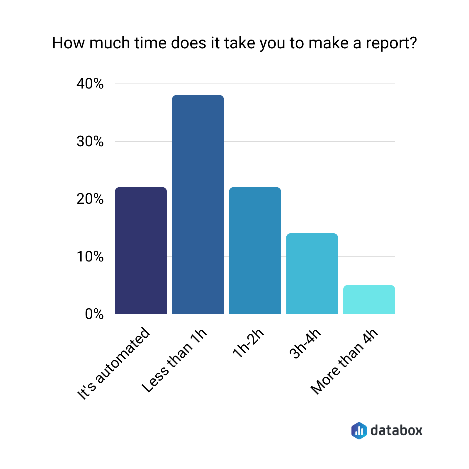How much time does it take you to make a report?