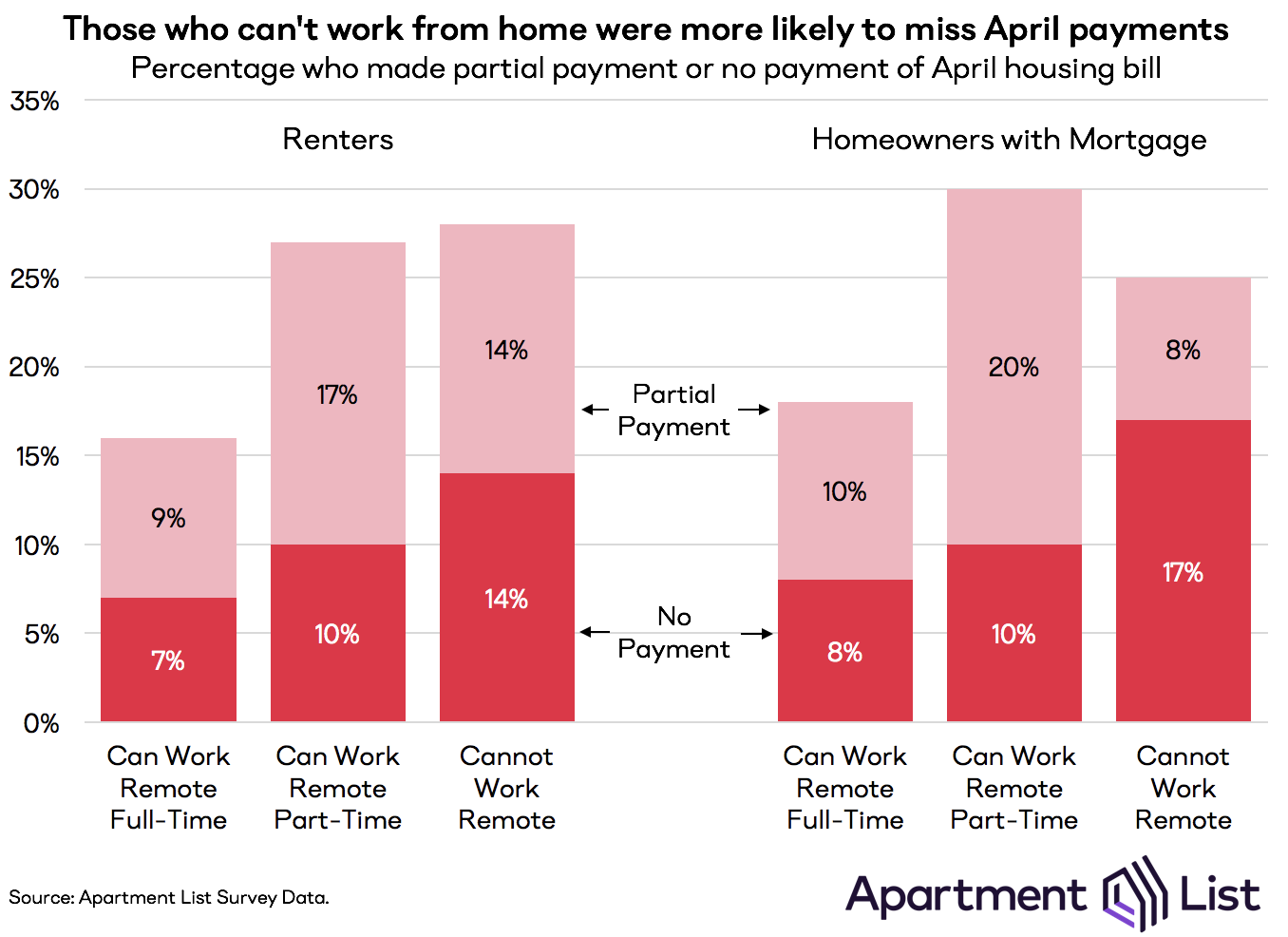 Chart showing that remote workers were less likely to be delinquent on their April housing payments.
