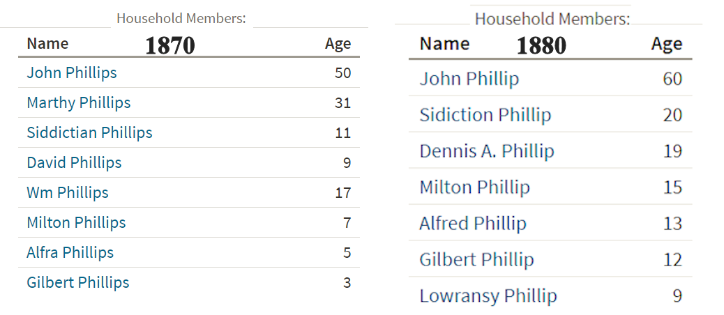 1870&1880 Census John Phillips.png