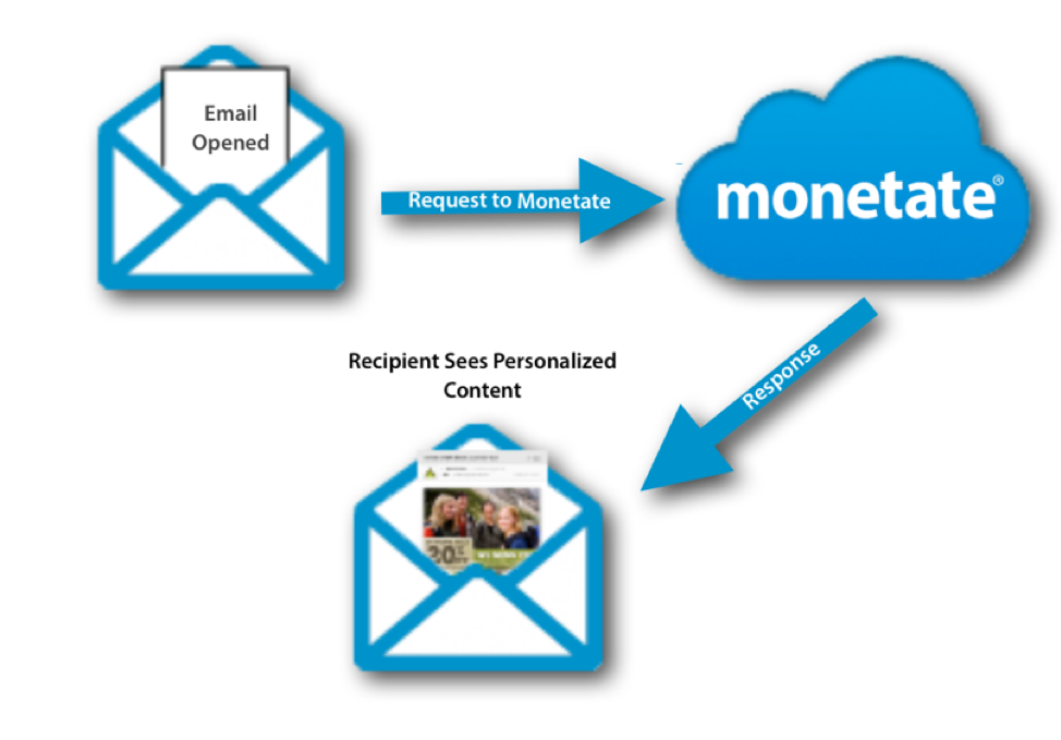 Monetate open-time email personalization solution