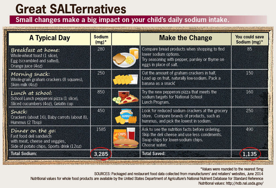 Infographics: Great SALTernatives.