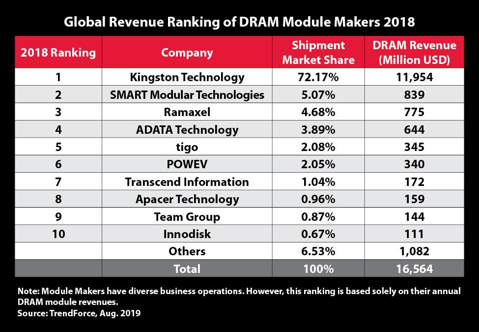 Global_Revenue_ranking_2018 (2)