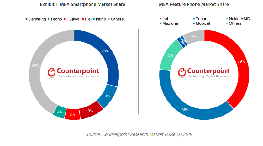 {filename}-Mea Smartphone Market: Tecno Phone Share Reached Its Highest Ever