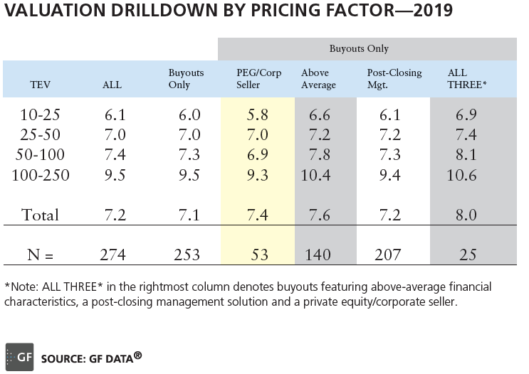 Valuation Drilldown by Pricing Factor