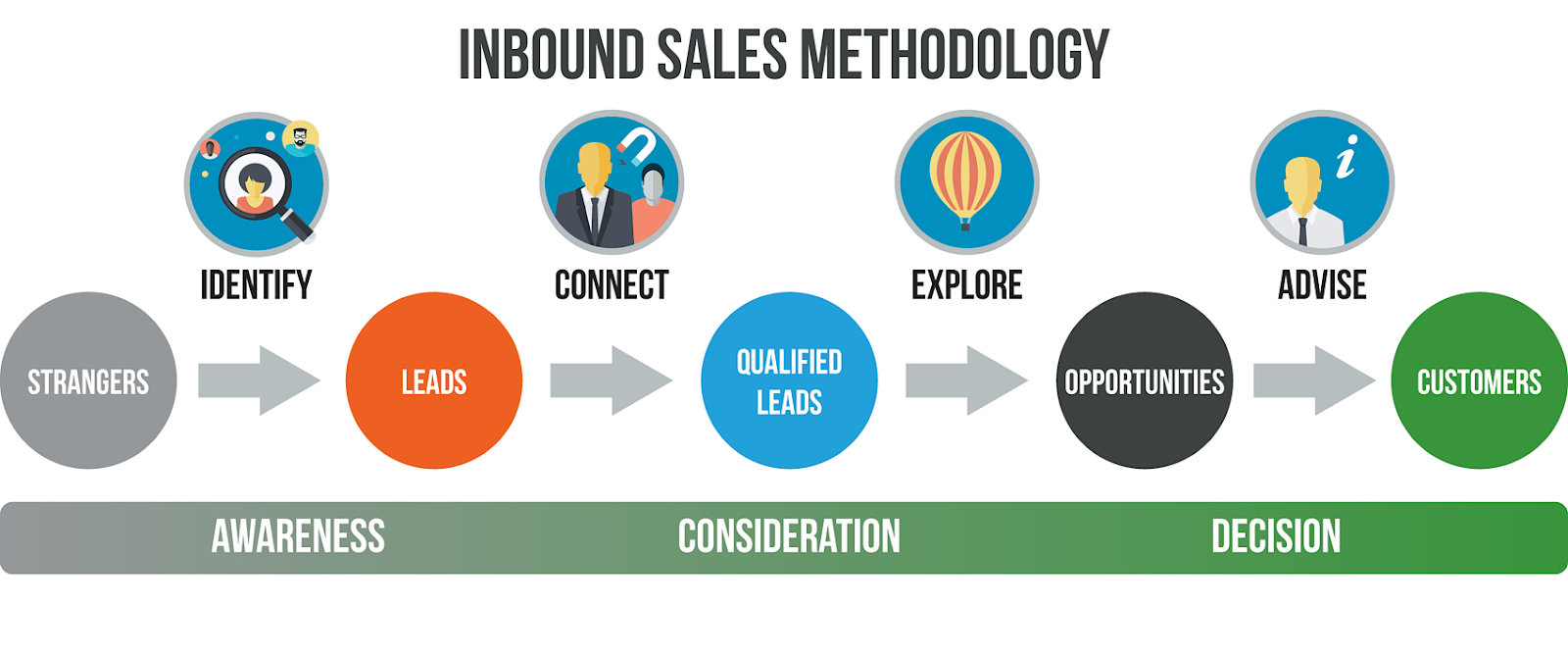 What is Inbound Sales and How Can It Help My Business Grow?