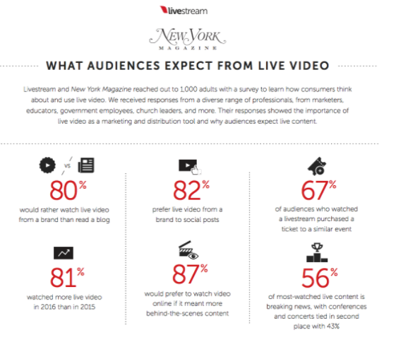 changing customer behaviors - live streaming is here to stay