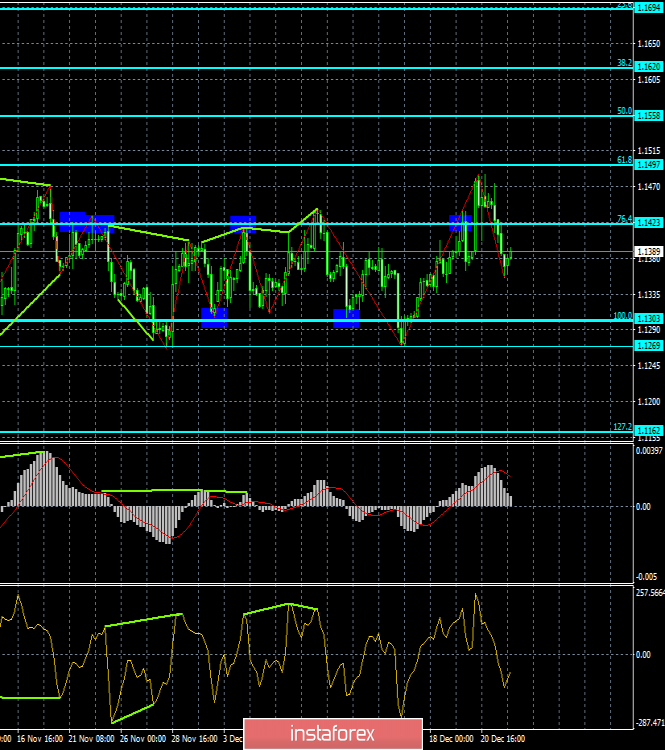 Analysis of the divergence of EUR / USD for December 24. New Year's week has started, the euro is falling again