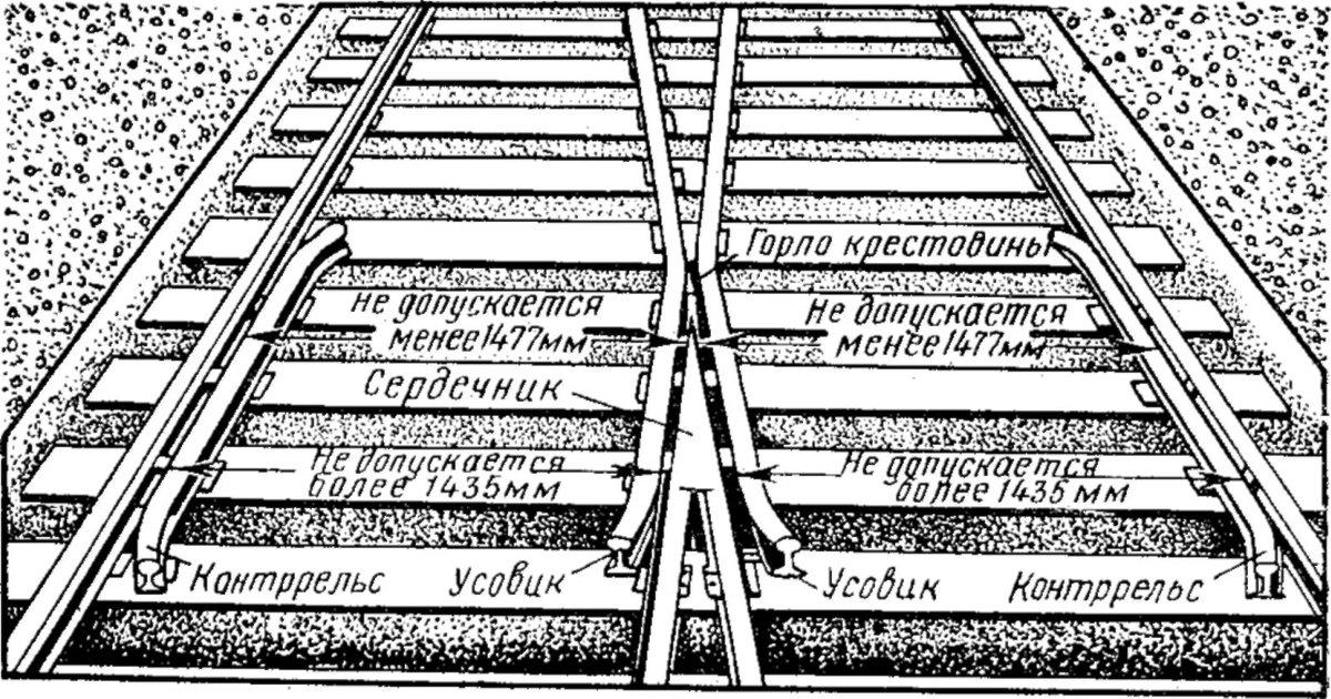 неисправности стрелочных переводов запрещающие их эксплуатацию