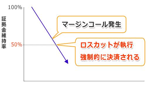 FXを始める上で必ず知っておきたいロスカット(損切)と計算方法ついて詳しく解説します!
