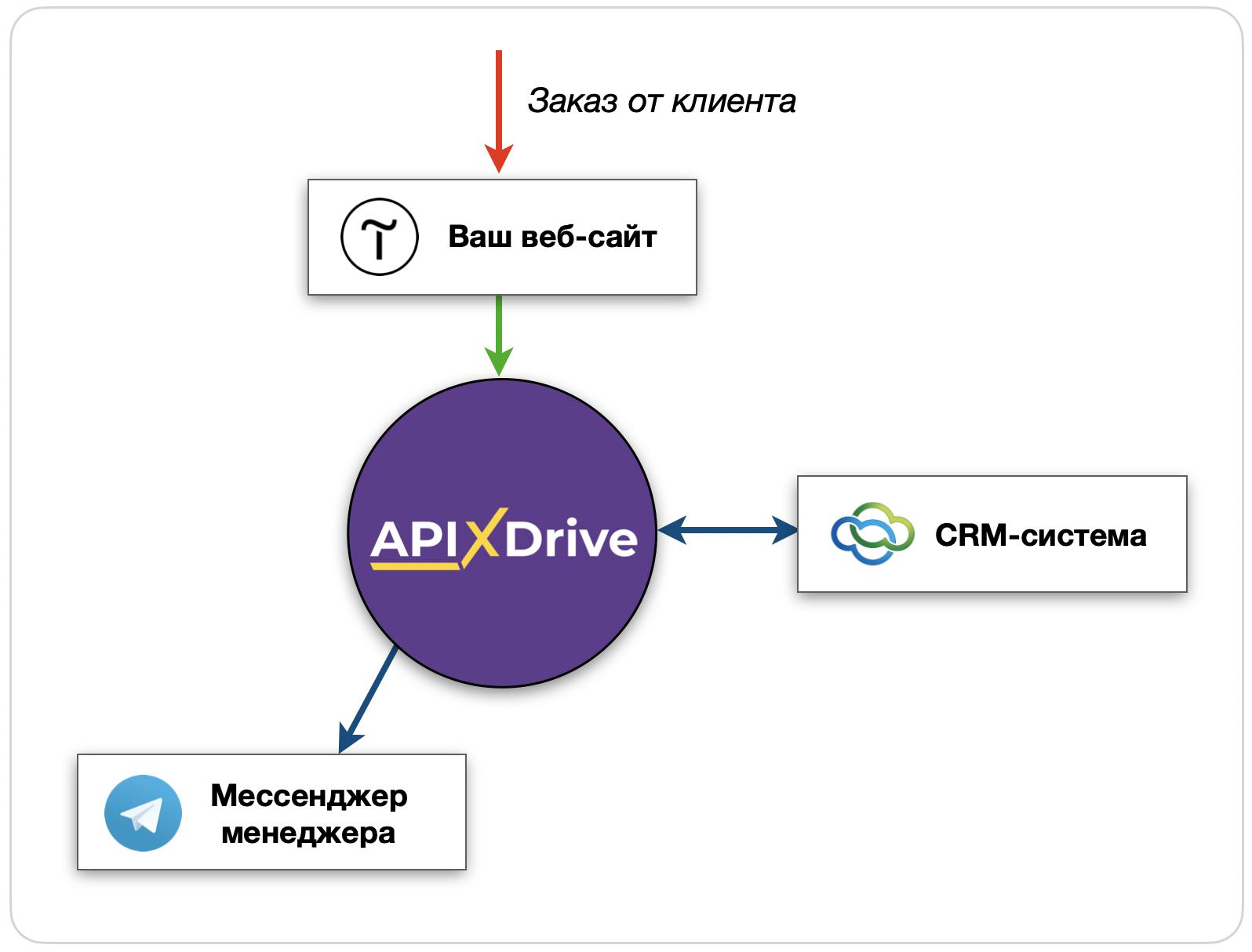 Сервис ApiX-Drive в действии. Вариант 1