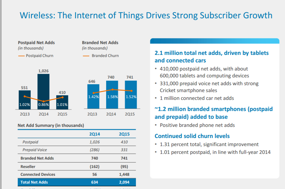 Half of AT&T Net Adds in 2Q 2015 Were Connected Cars